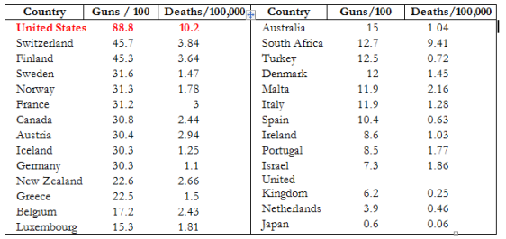 Guns-Death Compare