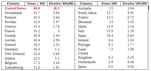 Guns-Death Compare