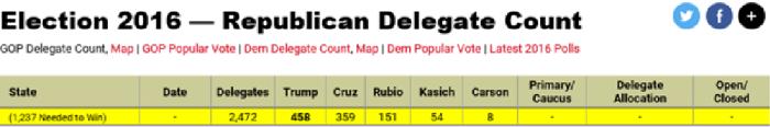 DelegateCount